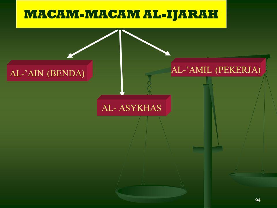 MACAM-MACAM AL-IJARAH