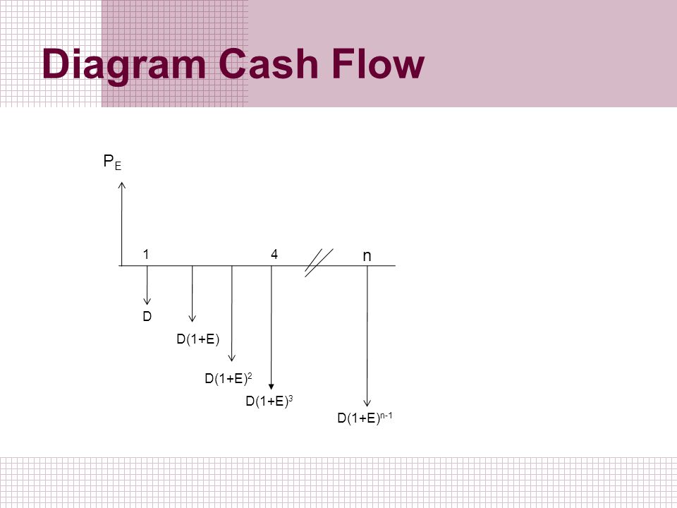 Diagram Cash Flow PE 1 4 n D D(1+E) D(1+E)2 D(1+E)3 D(1+E)n-1
