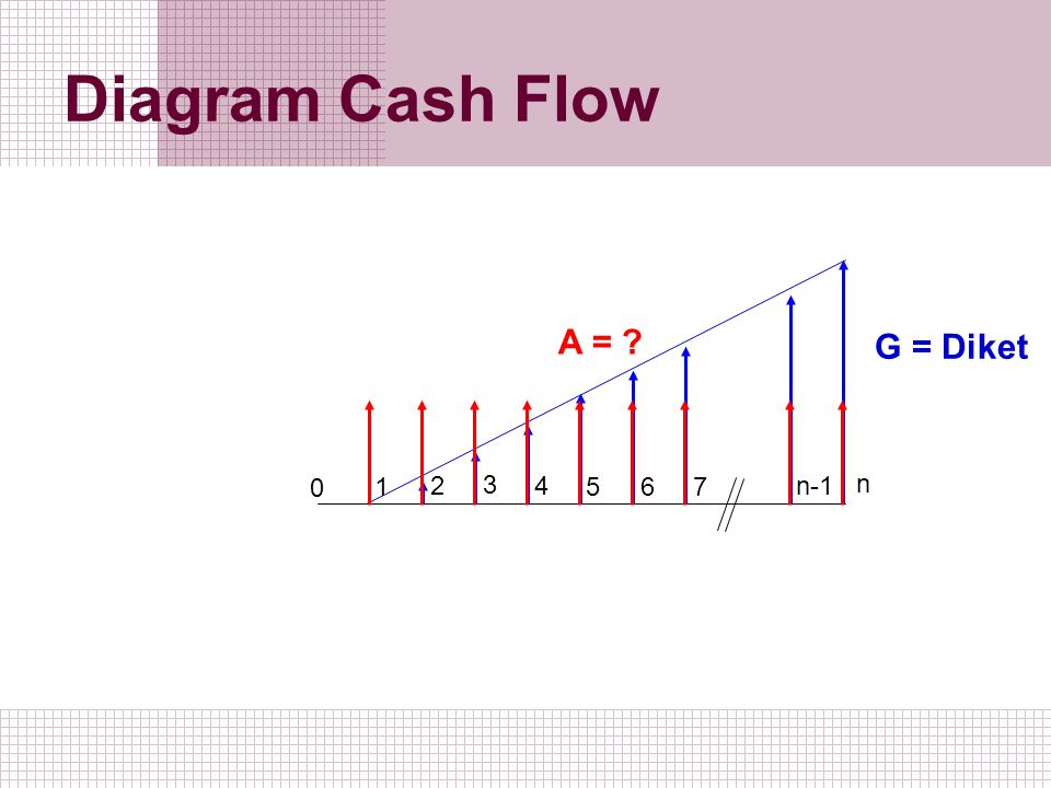 Diagram Cash Flow A = G = Diket 1 2 3 4 5 6 7 n-1 n