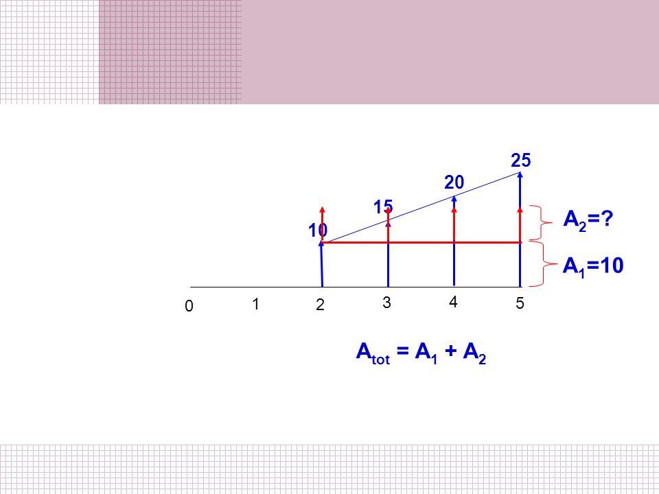 25 20 15 A2= 10 A1=10 1 2 3 4 5 Atot = A1 + A2