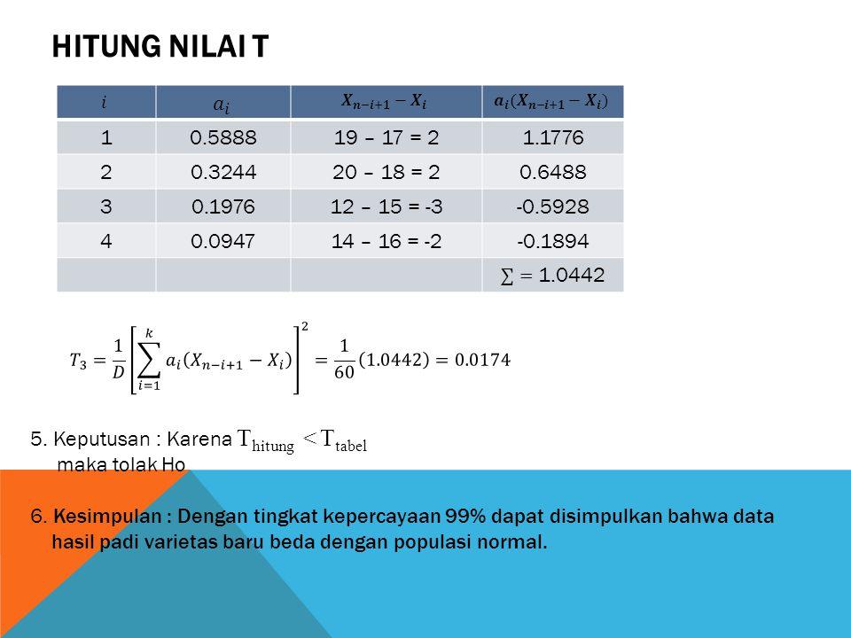 Hitung Nilai T 𝑖. 𝑎 𝑖. 𝑿 𝒏−𝒊+𝟏 − 𝑿 𝒊. 𝒂 𝒊 ( 𝑿 𝒏−𝒊+𝟏 − 𝑿 𝒊 ) 1. 0.5888. 19 – 17 = 2. 1.1776. 2.