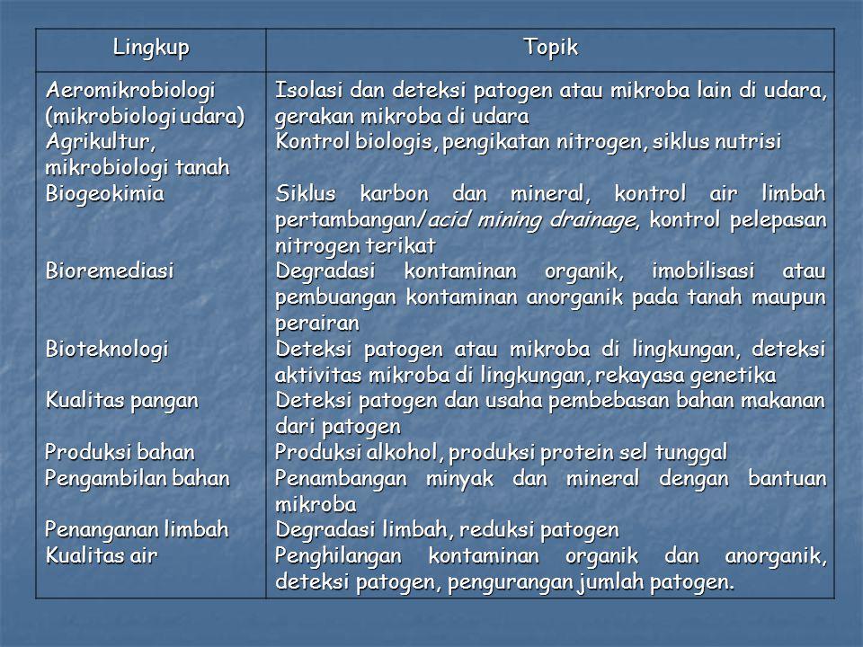 Lingkup Topik. Aeromikrobiologi (mikrobiologi udara) Agrikultur, mikrobiologi tanah. Biogeokimia.