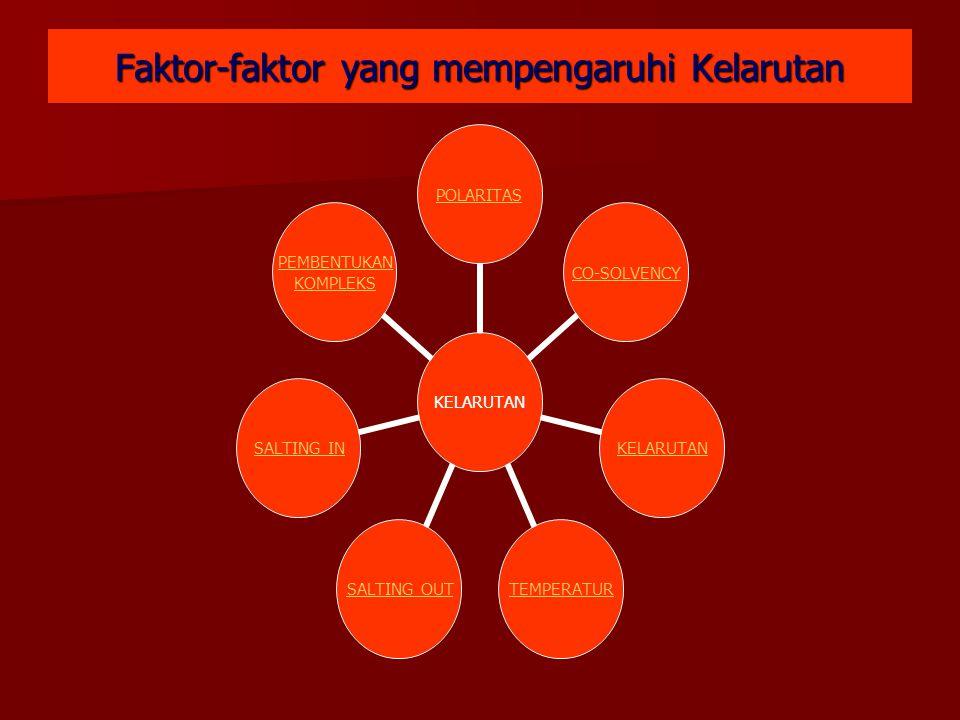 Faktor-faktor yang mempengaruhi Kelarutan