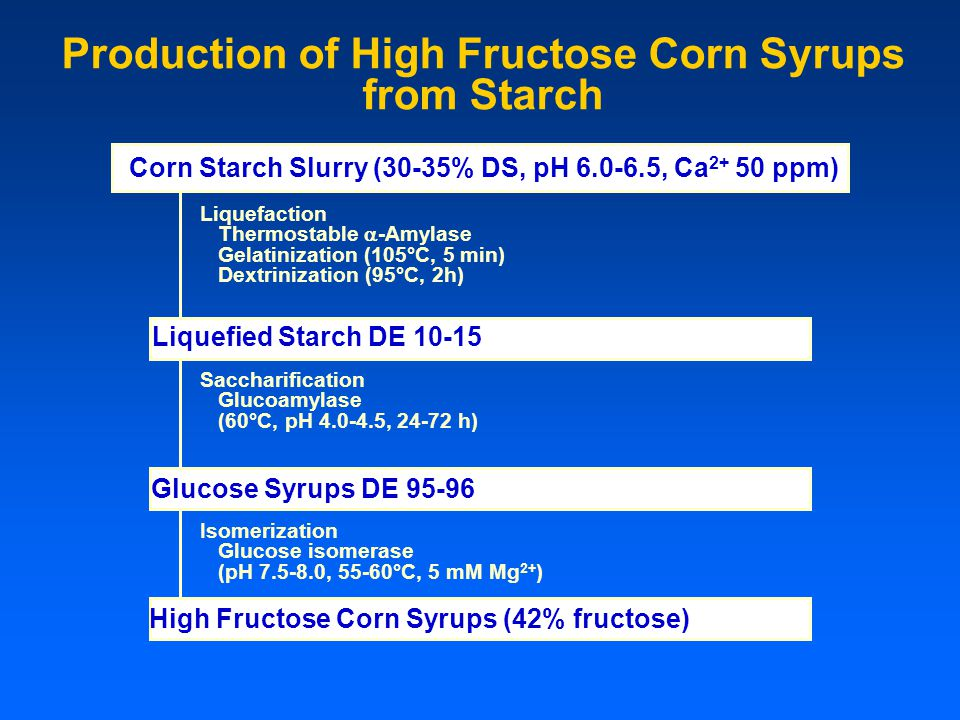 Production of High Fructose Corn Syrups from Starch