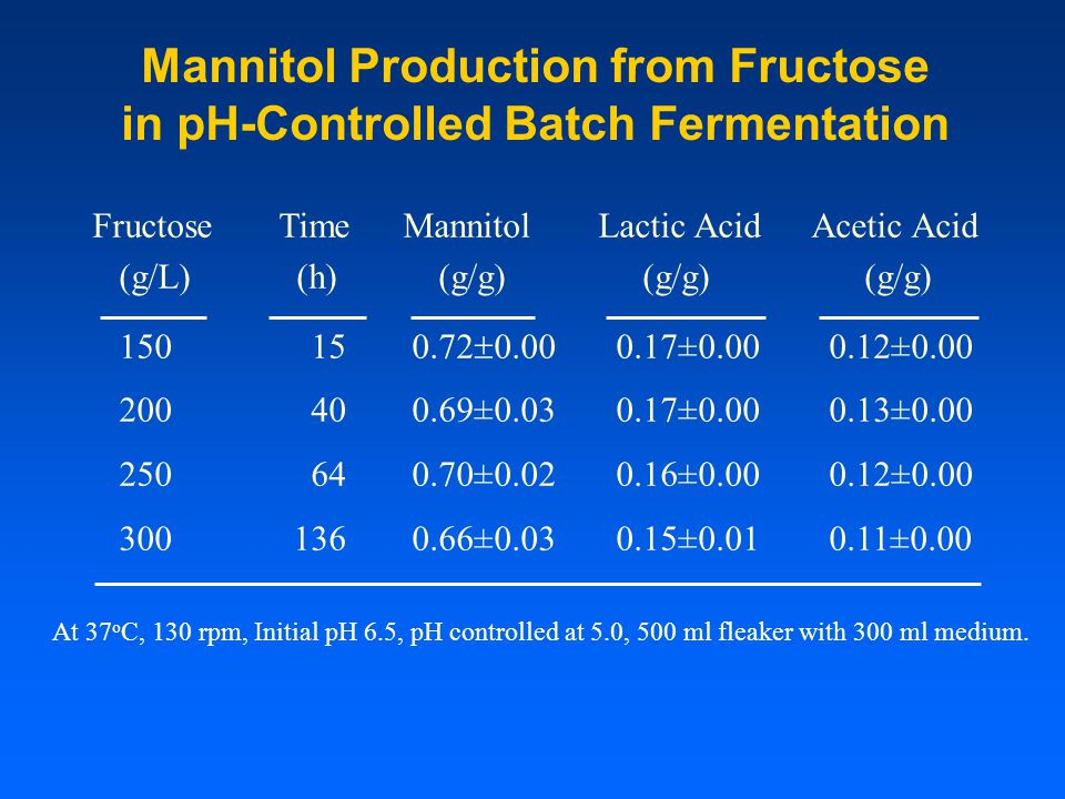 Mannitol Production from Fructose in pH-Controlled Batch Fermentation