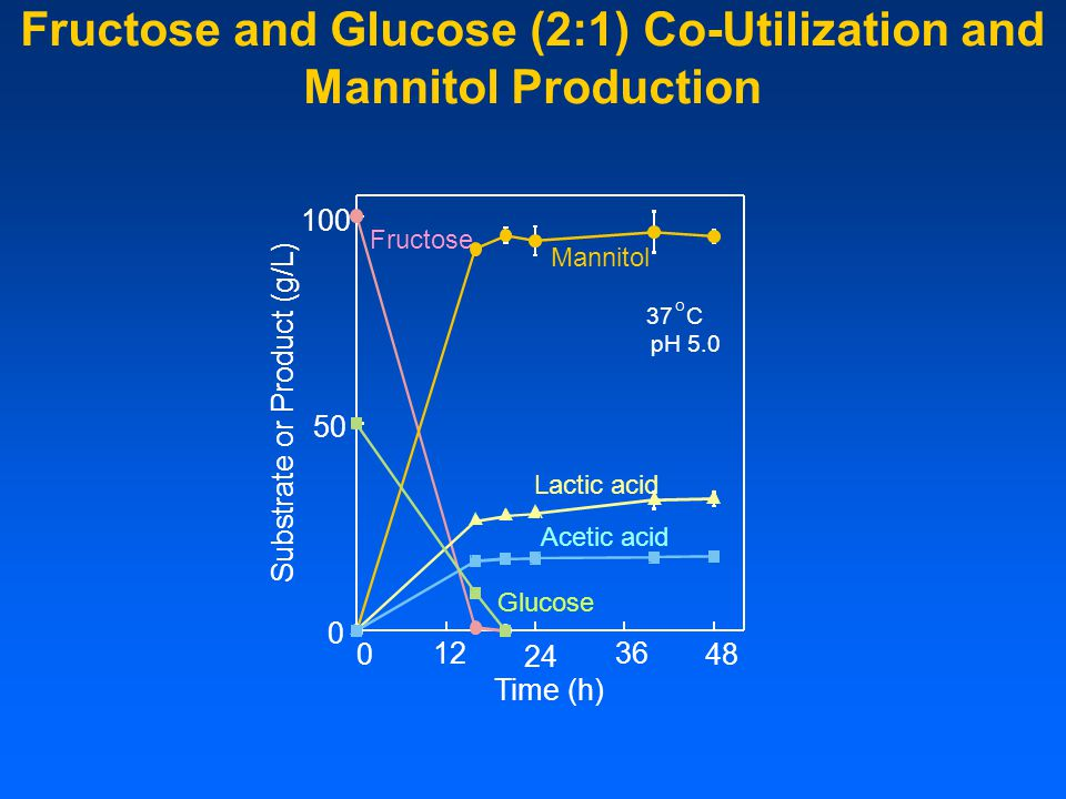 Fructose and Glucose (2:1) Co-Utilization and Mannitol Production