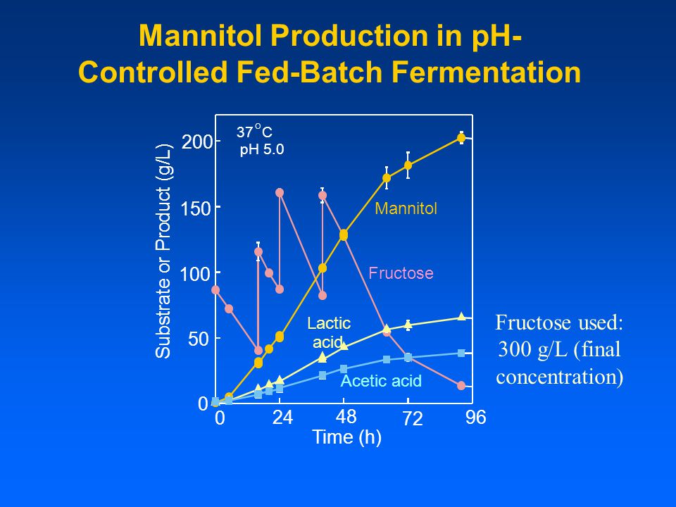 Mannitol Production in pH-Controlled Fed-Batch Fermentation