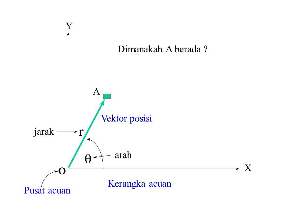 r q Y Dimanakah A berada A Vektor posisi jarak arah X O
