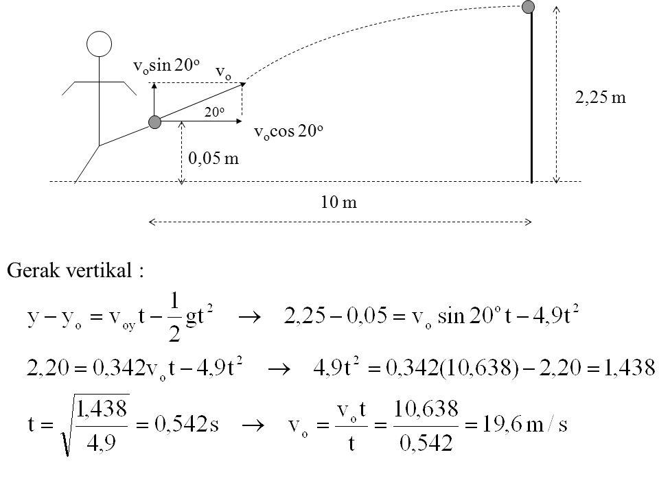 0,05 m 2,25 m 20o vocos 20o vosin 20o vo 10 m Gerak vertikal :