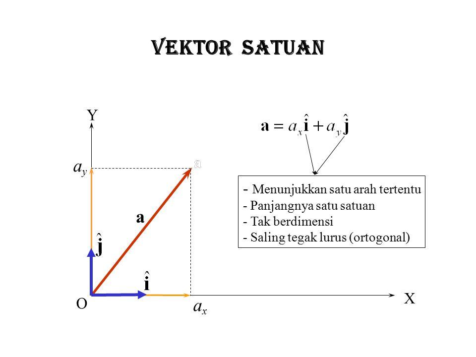 VEKTOR SATUAN ay a ax Y a a - Menunjukkan satu arah tertentu X O