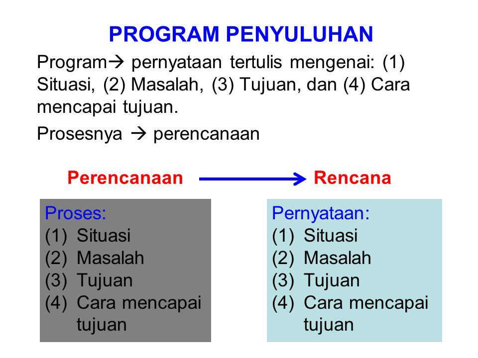 PROGRAM PENYULUHAN Program pernyataan tertulis mengenai: (1) Situasi, (2) Masalah, (3) Tujuan, dan (4) Cara mencapai tujuan.