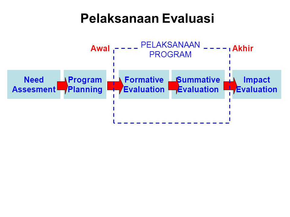 Pelaksanaan Evaluasi Awal PELAKSANAAN PROGRAM Akhir Need Assesment