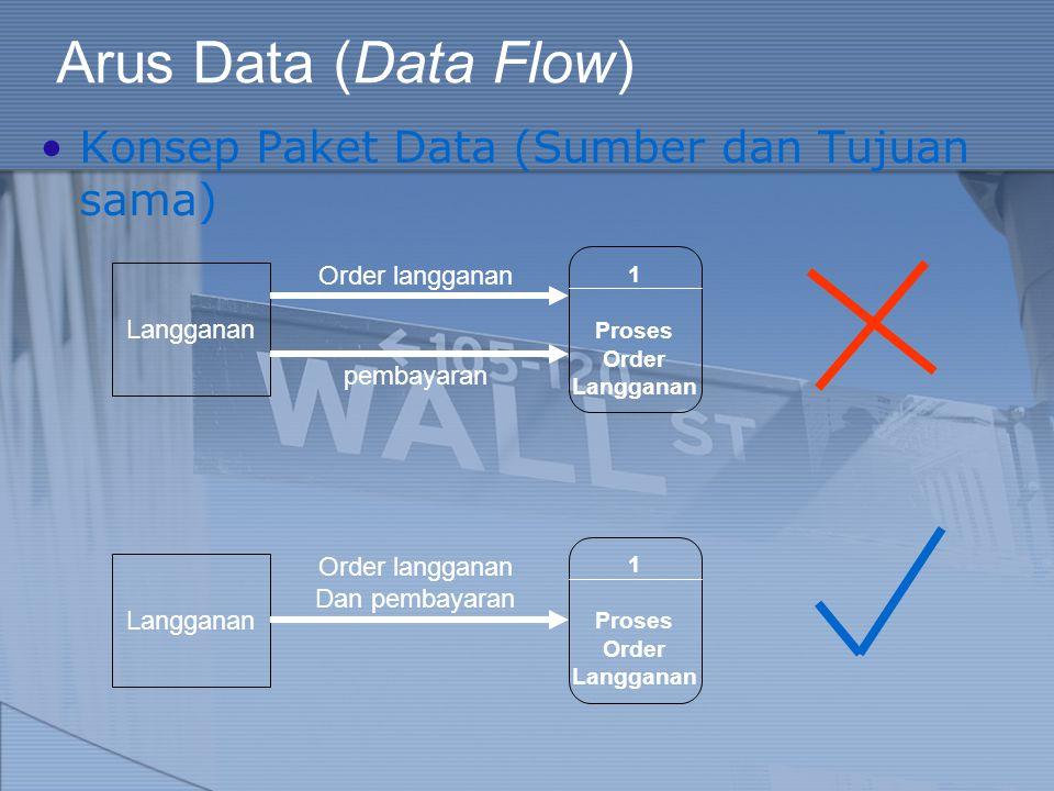 Arus Data (Data Flow) Konsep Paket Data (Sumber dan Tujuan sama)
