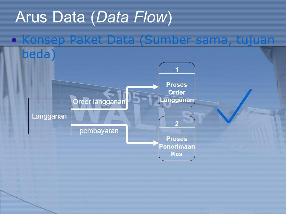 Arus Data (Data Flow) Konsep Paket Data (Sumber sama, tujuan beda)