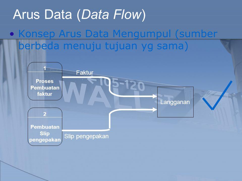 Arus Data (Data Flow) Konsep Arus Data Mengumpul (sumber berbeda menuju tujuan yg sama) 1. Proses.