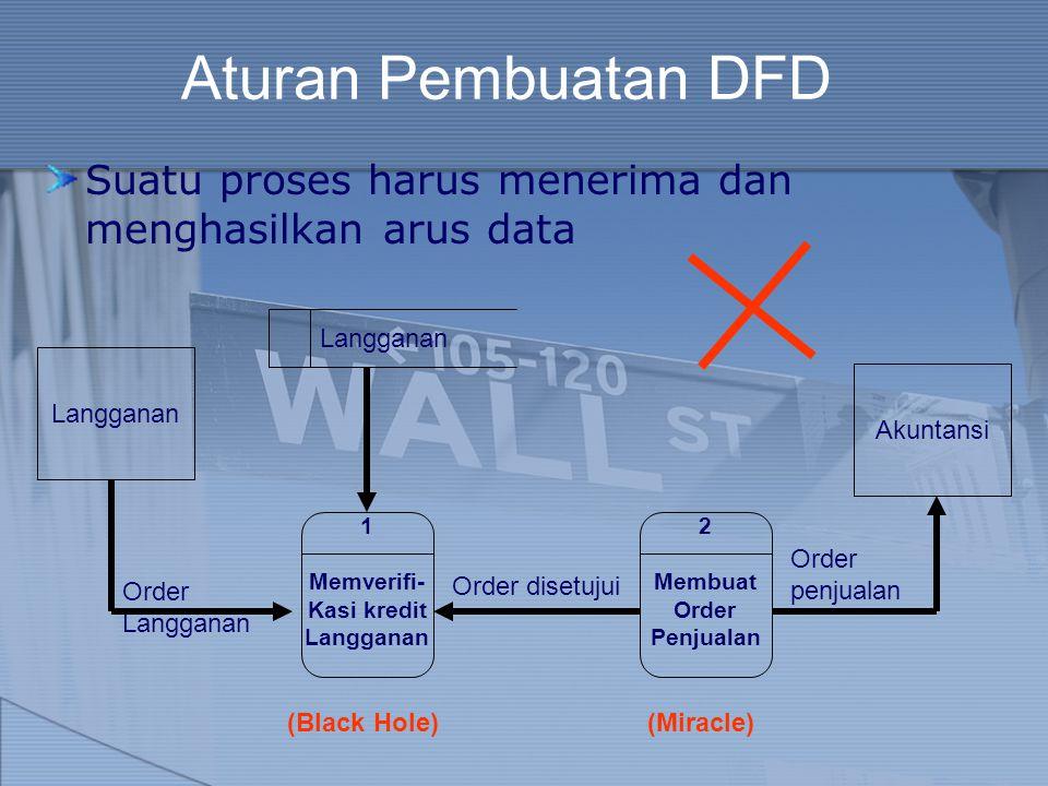 Aturan Pembuatan DFD Suatu proses harus menerima dan menghasilkan arus data. Langganan. Langganan.