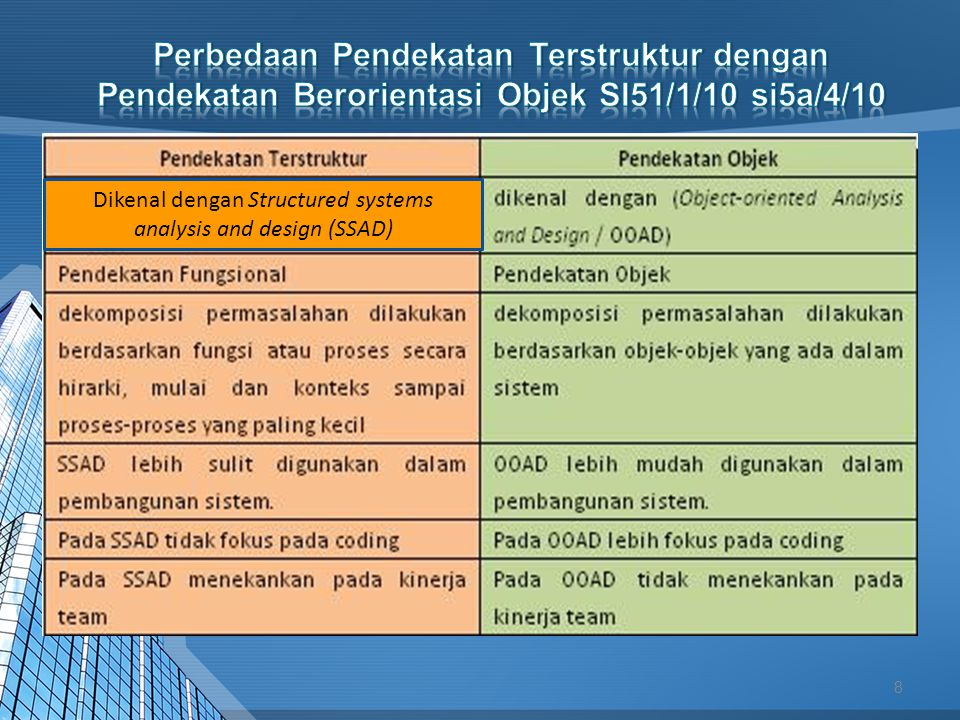 Dikenal dengan Structured systems analysis and design (SSAD)