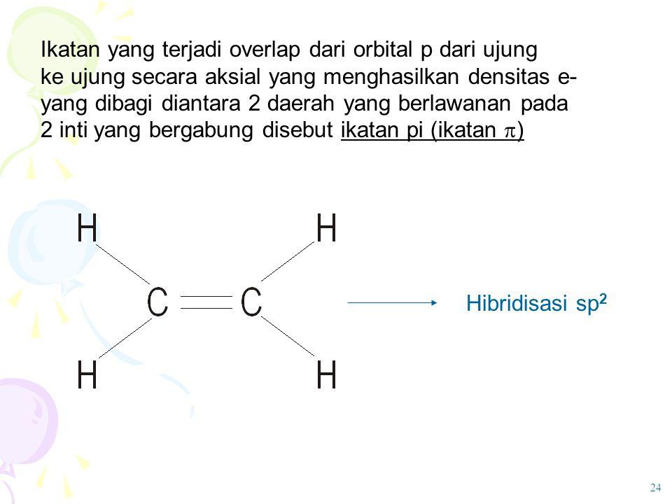Ikatan yang terjadi overlap dari orbital p dari ujung