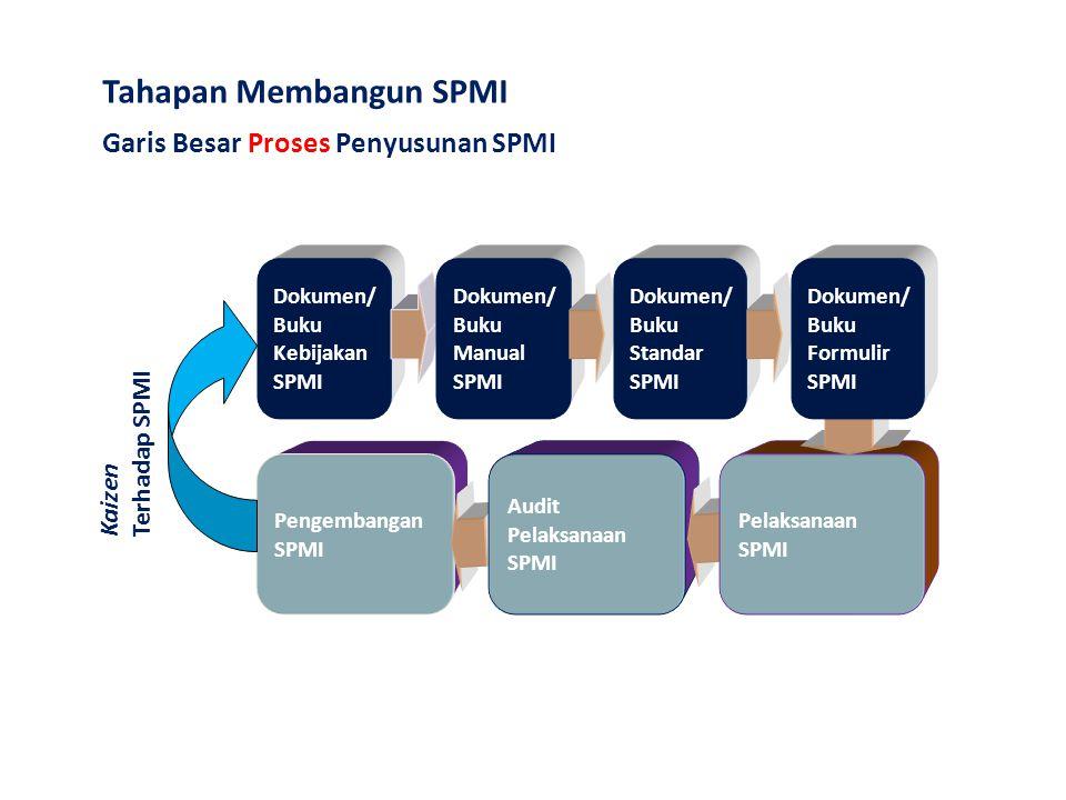 Tahapan Membangun SPMI