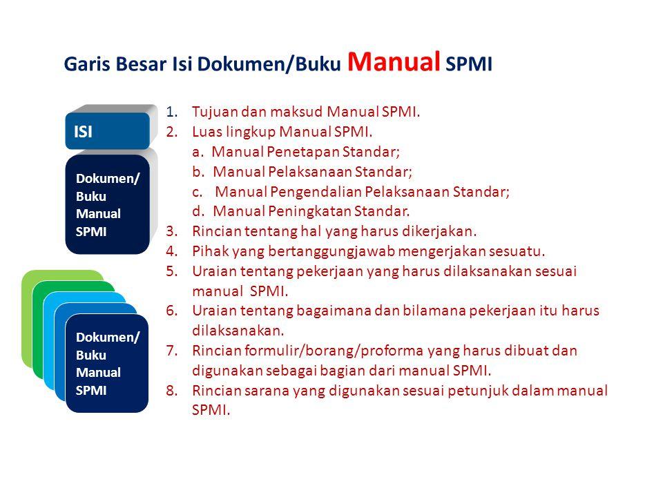 Garis Besar Isi Dokumen/Buku Manual SPMI