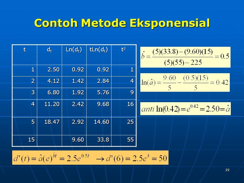 Contoh Metode Eksponensial