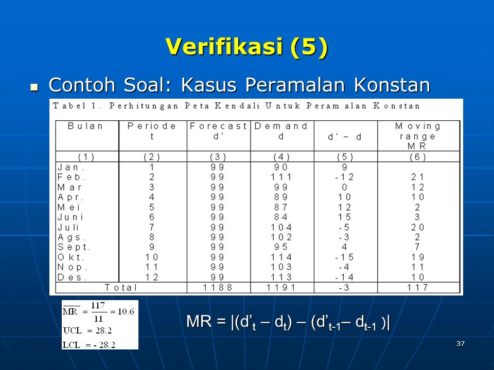 Verifikasi (5) Contoh Soal: Kasus Peramalan Konstan
