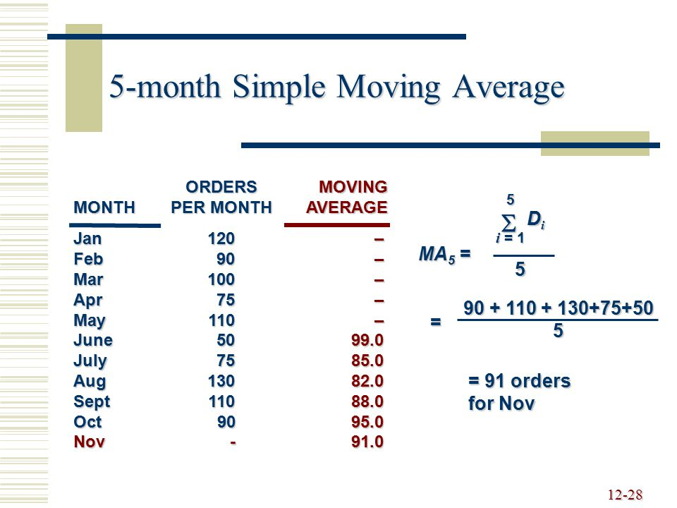5-month Simple Moving Average
