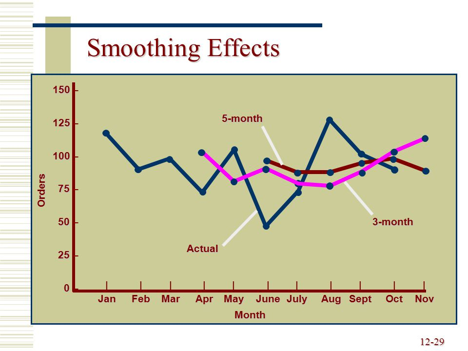 Smoothing Effects 150 – 125 – 100 – 5-month 75 – 50 – 25 – 0 – Orders