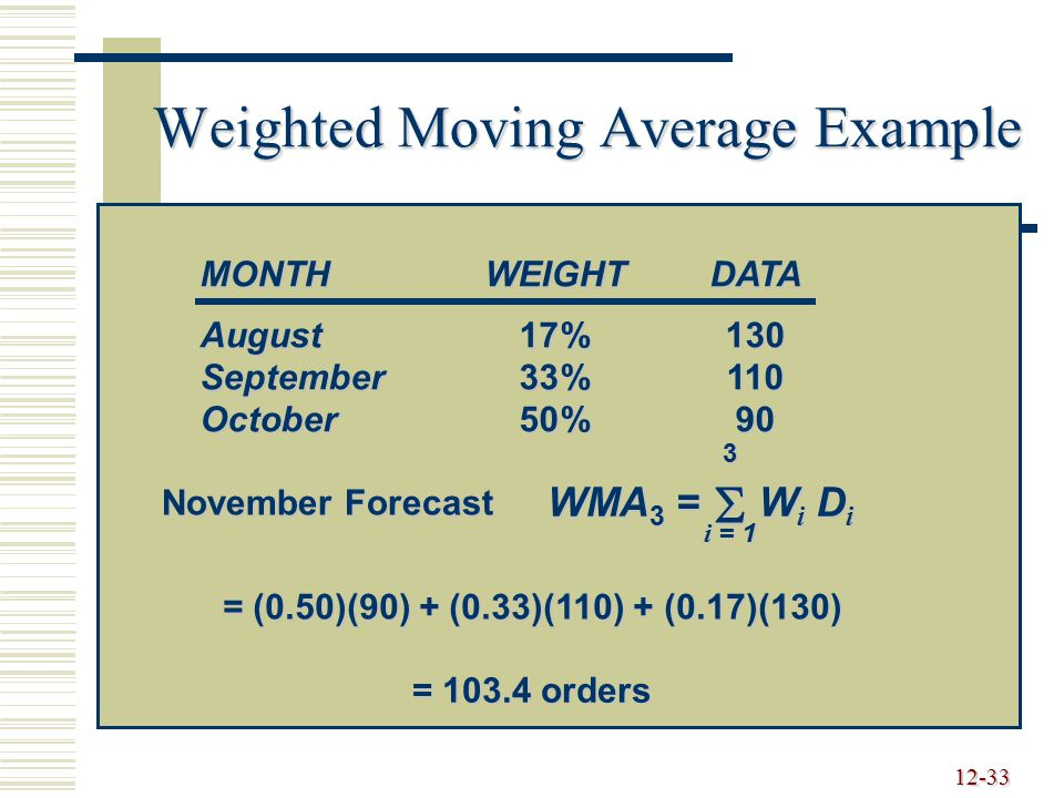 Weighted Moving Average Example