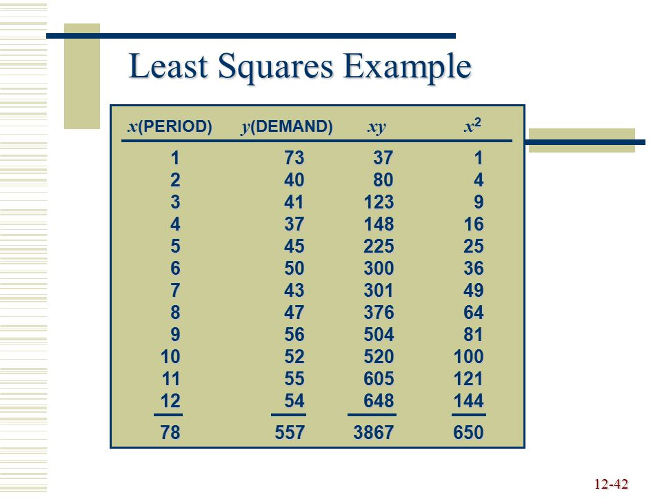 Least Squares Example x(PERIOD) y(DEMAND) xy x2 1 73 37 1 2 40 80 4