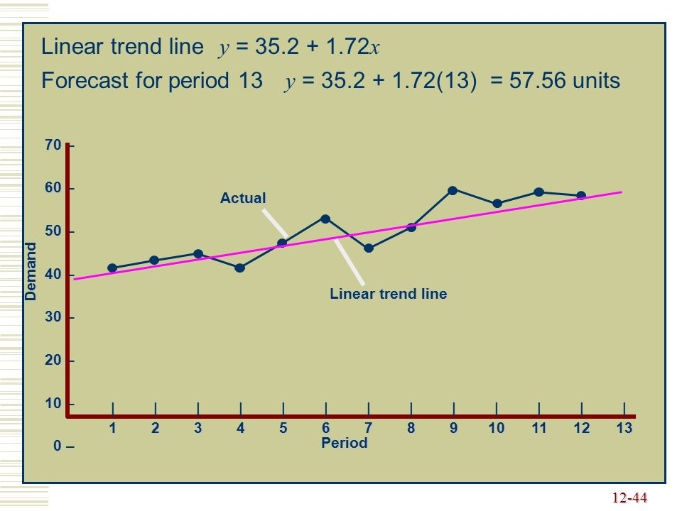 Linear trend line y = 35.2 + 1.72x Forecast for period 13