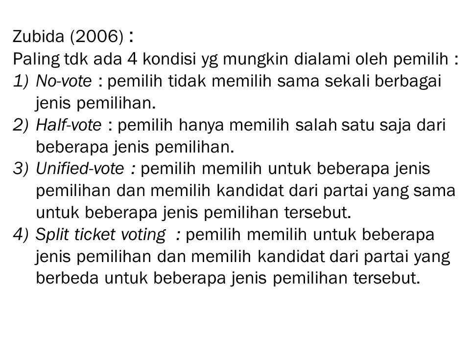 Zubida (2006) : Paling tdk ada 4 kondisi yg mungkin dialami oleh pemilih : No-vote : pemilih tidak memilih sama sekali berbagai jenis pemilihan.