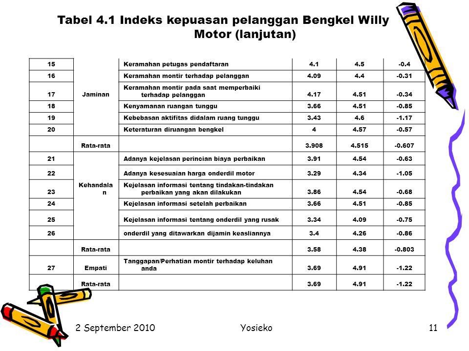 Tabel 4.1 Indeks kepuasan pelanggan Bengkel Willy Motor (lanjutan)