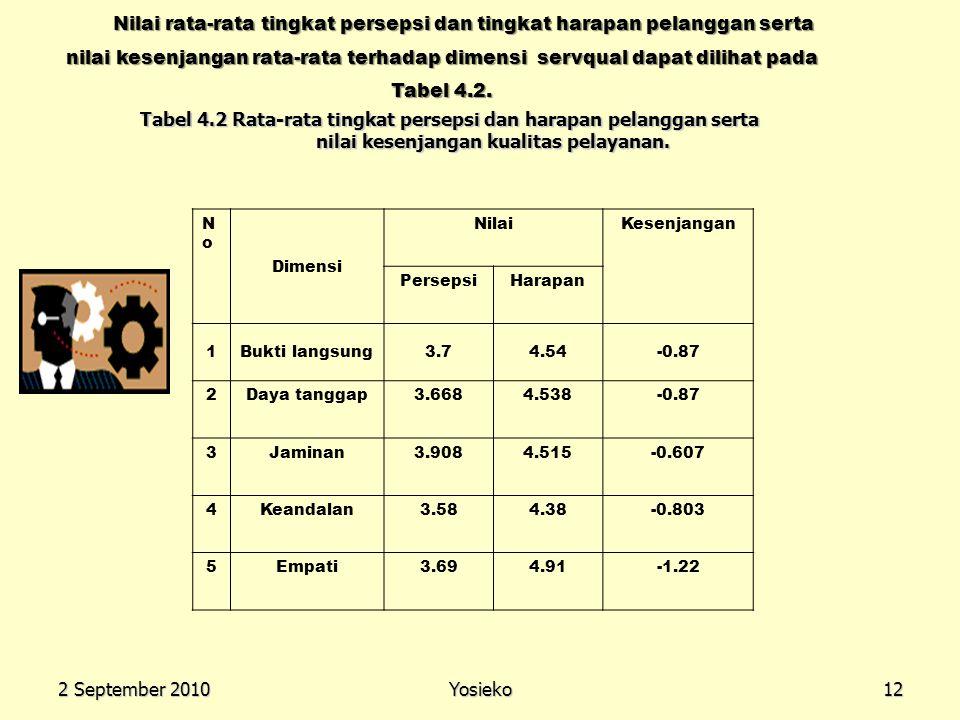 Nilai rata-rata tingkat persepsi dan tingkat harapan pelanggan serta nilai kesenjangan rata-rata terhadap dimensi servqual dapat dilihat pada Tabel 4.2.