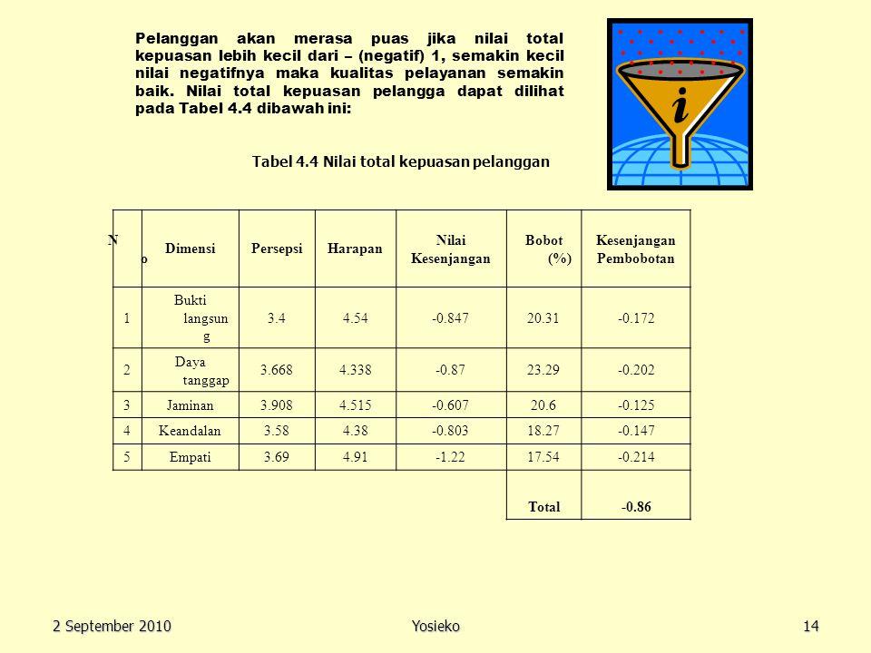 Tabel 4.4 Nilai total kepuasan pelanggan