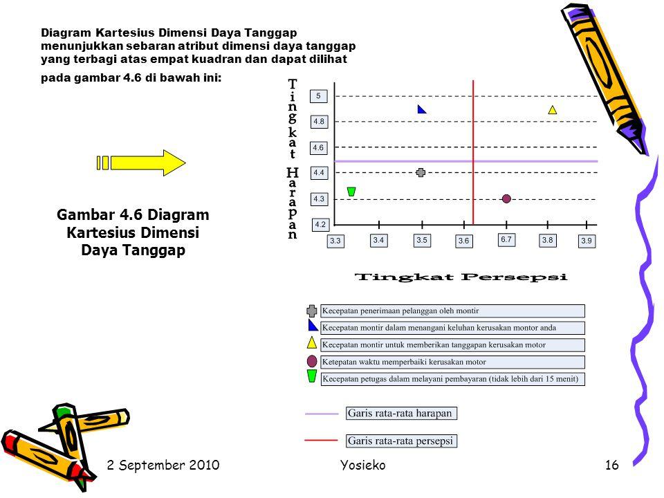 Gambar 4.6 Diagram Kartesius Dimensi Daya Tanggap