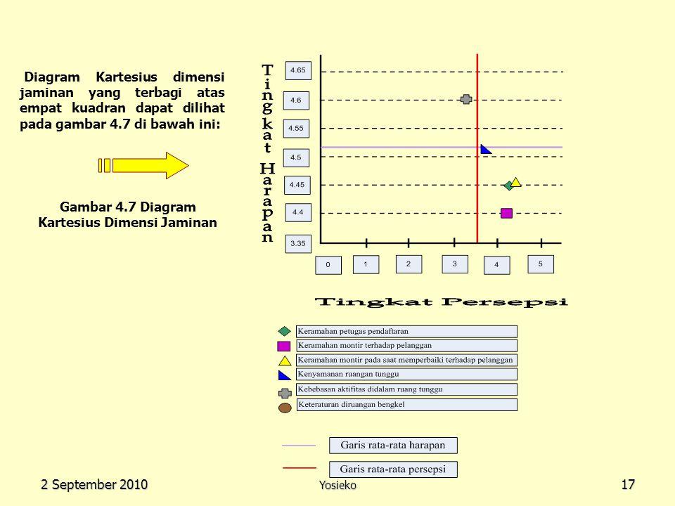 Gambar 4.7 Diagram Kartesius Dimensi Jaminan