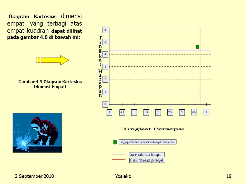 Presentasi sidang skripsi ppt download gambar 49 diagram kartesius dimensi empati ccuart Images