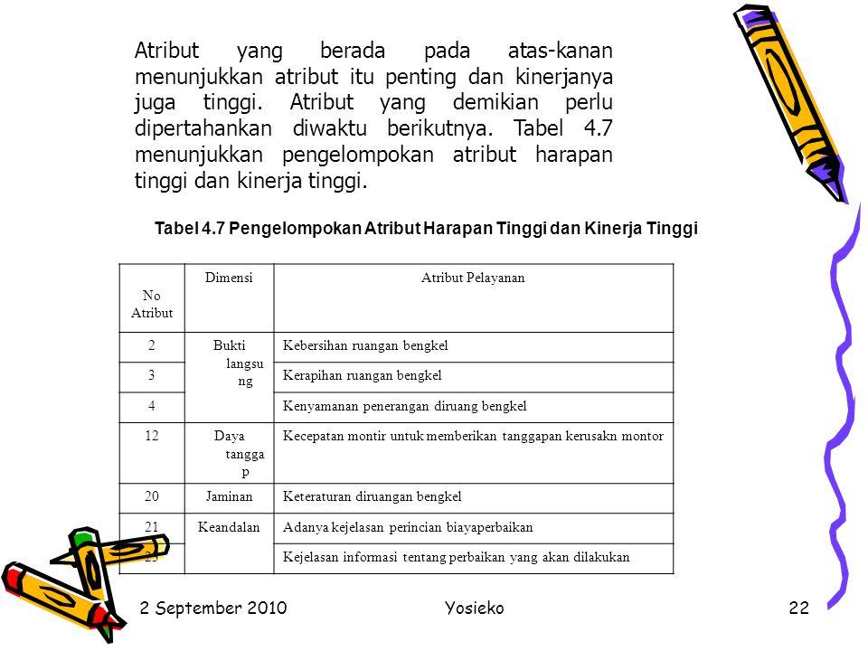 Tabel 4.7 Pengelompokan Atribut Harapan Tinggi dan Kinerja Tinggi