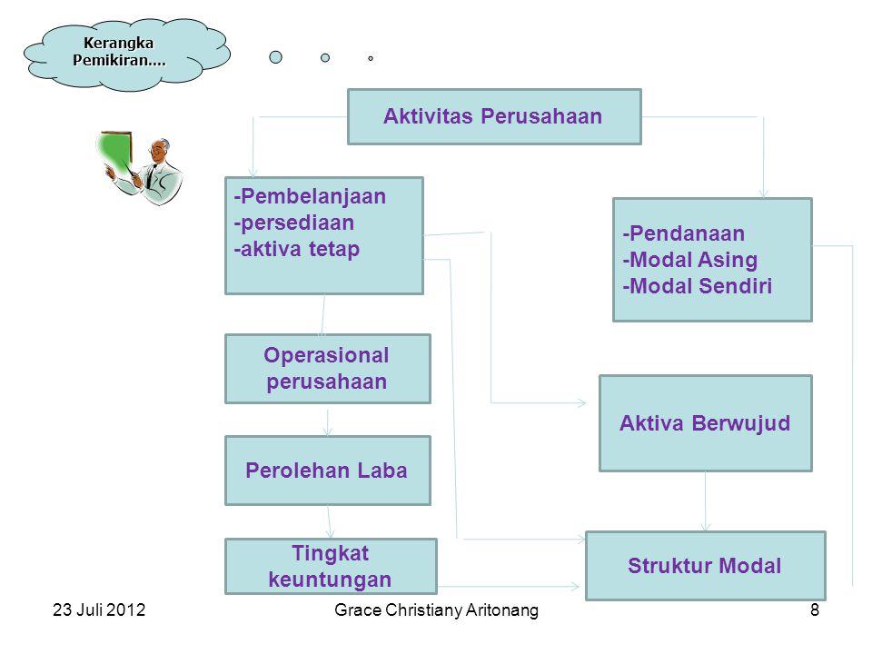 Operasional perusahaan