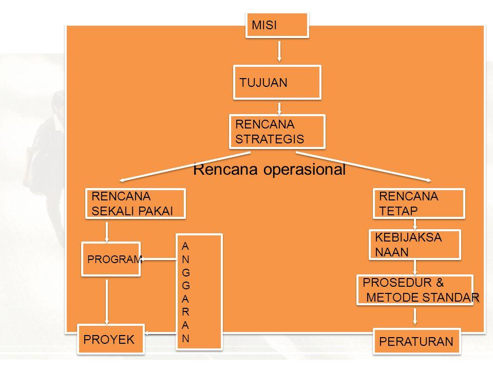 Rencana operasional MISI TUJUAN RENCANA STRATEGIS RENCANA SEKALI PAKAI