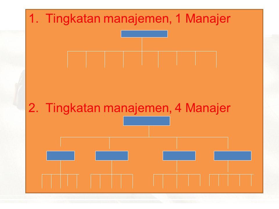1. Tingkatan manajemen, 1 Manajer