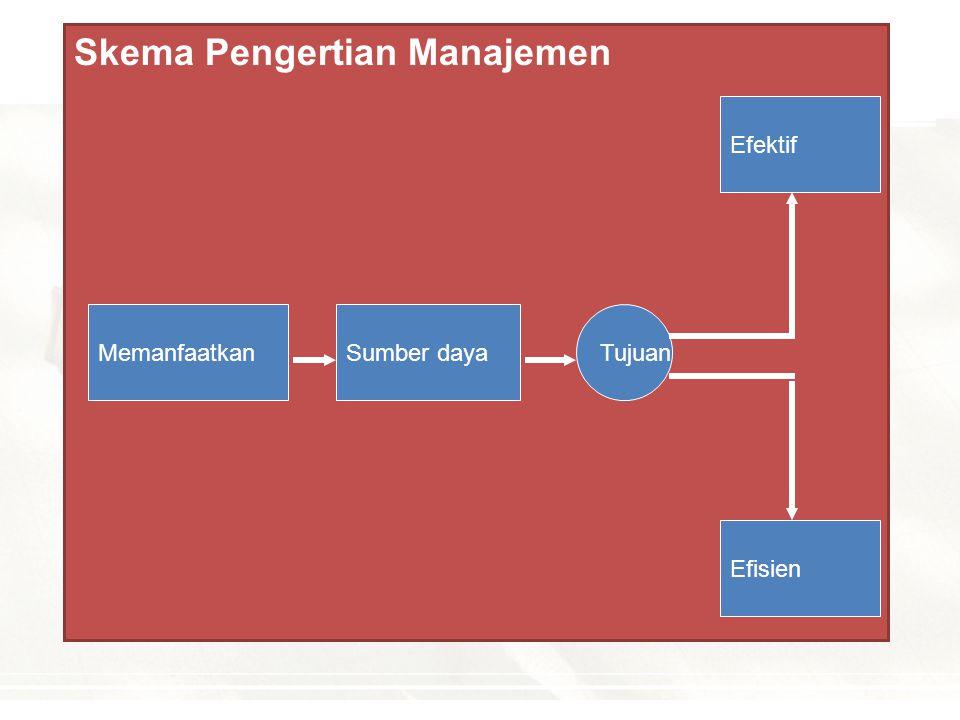 Skema Pengertian Manajemen