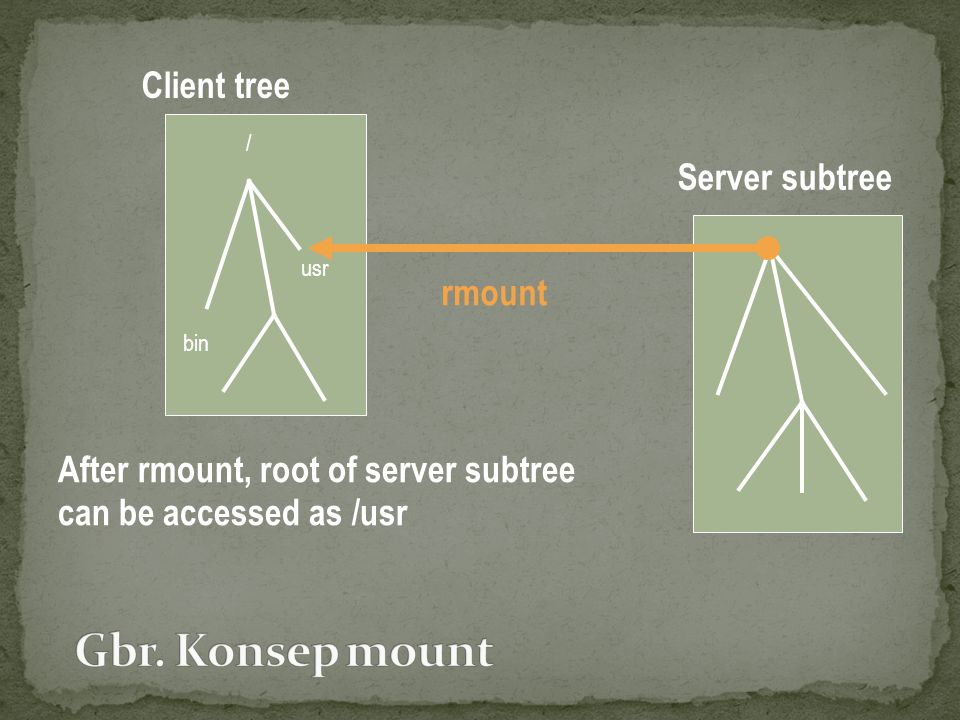 Gbr. Konsep mount Client tree Server subtree rmount