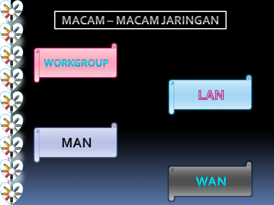 MACAM – MACAM JARINGAN WORKGROUP LAN MAN WAN