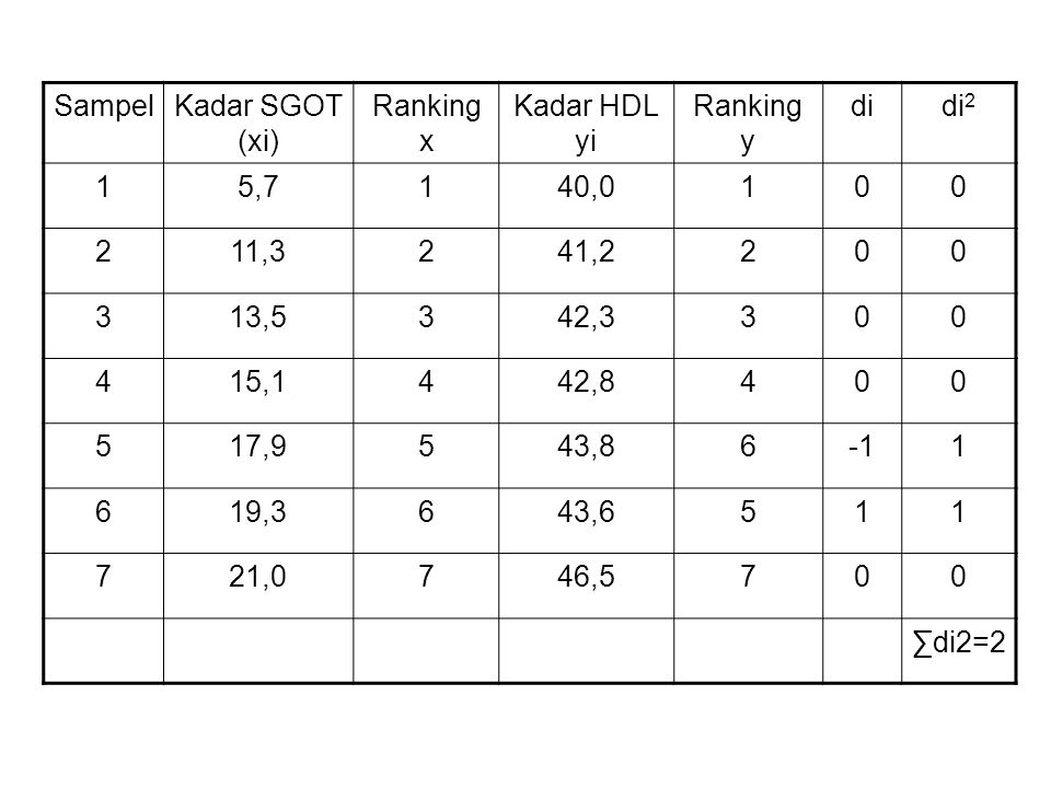 Sampel Kadar SGOT (xi) Ranking x. Kadar HDL yi. Ranking y. di. di2. 1. 5,7. 40,0. 2. 11,3.