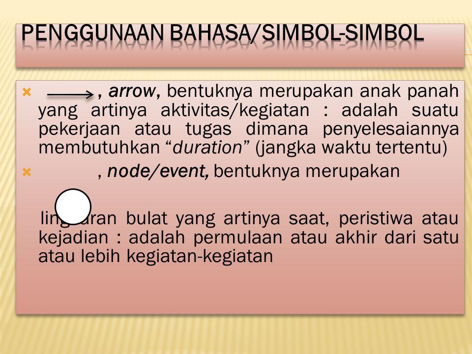 Penggunaan Bahasa/Simbol-Simbol