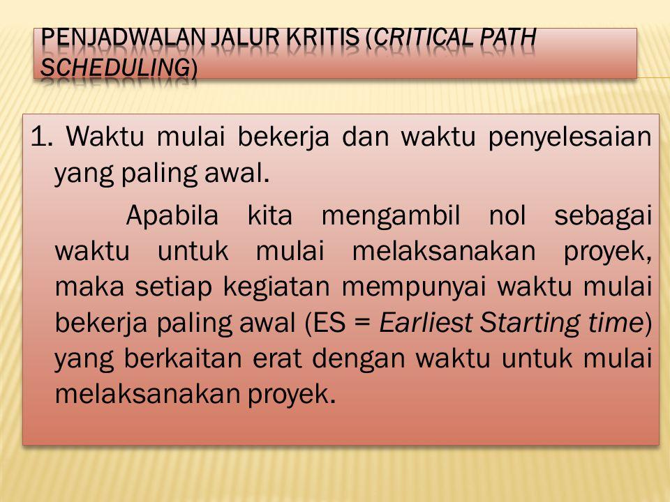 Penjadwalan Jalur Kritis (Critical Path Scheduling)
