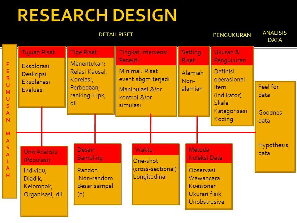 RESEARCH DESIGN Tujuan Riset Tipe Riset Tingkat Intervensi Peneliti