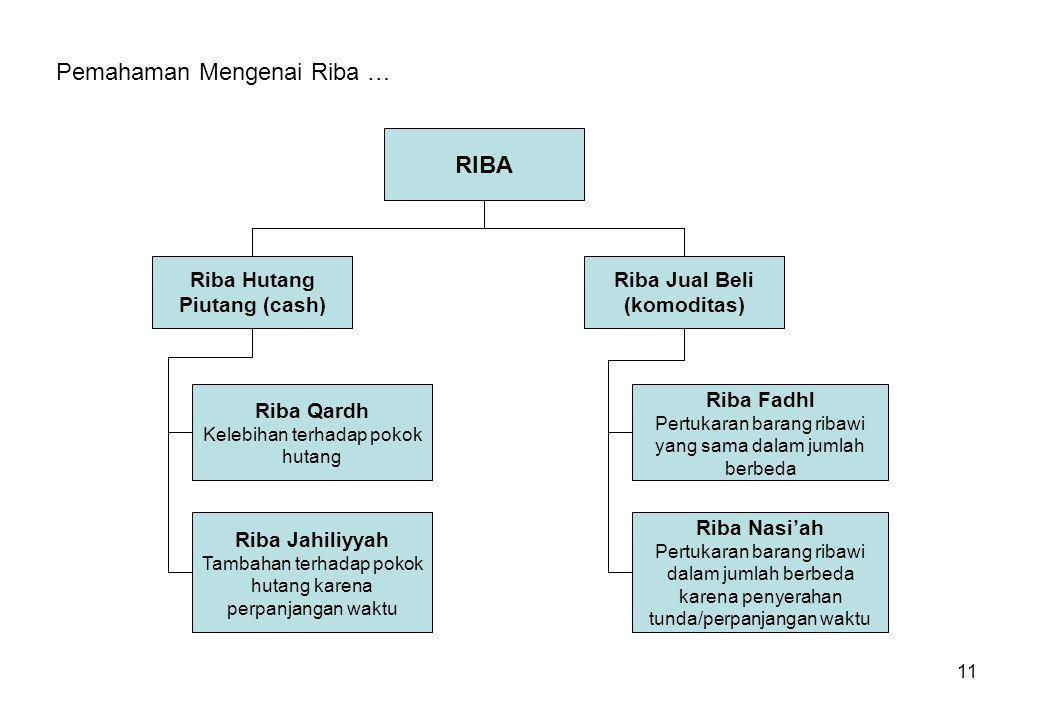 Riba Hutang Piutang (cash) Riba Jual Beli (komoditas)